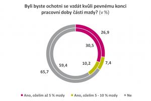 Čechy táhne spíše práce, která je baví než benefity